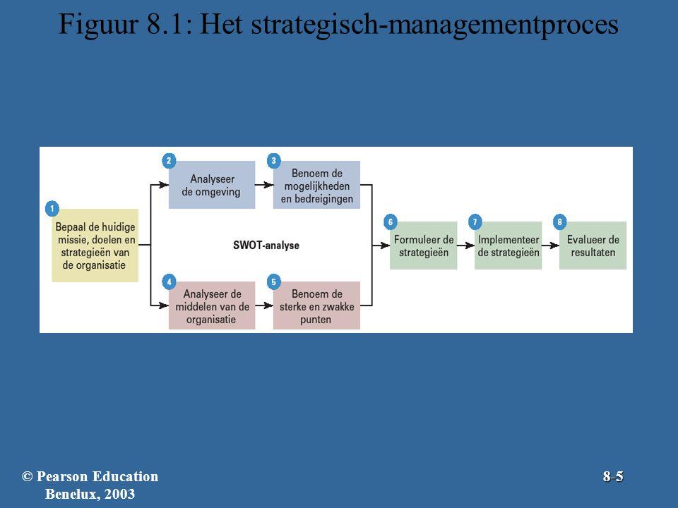 Figuur 8.1: Het strategisch-managementproces