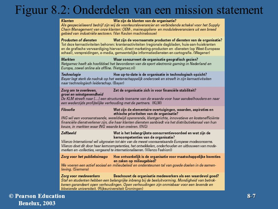 Figuur 8.2: Onderdelen van een mission statement