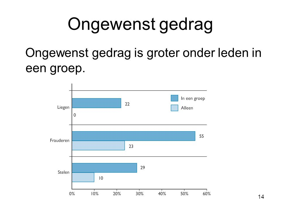 Ongewenst gedrag Ongewenst gedrag is groter onder leden in een groep.