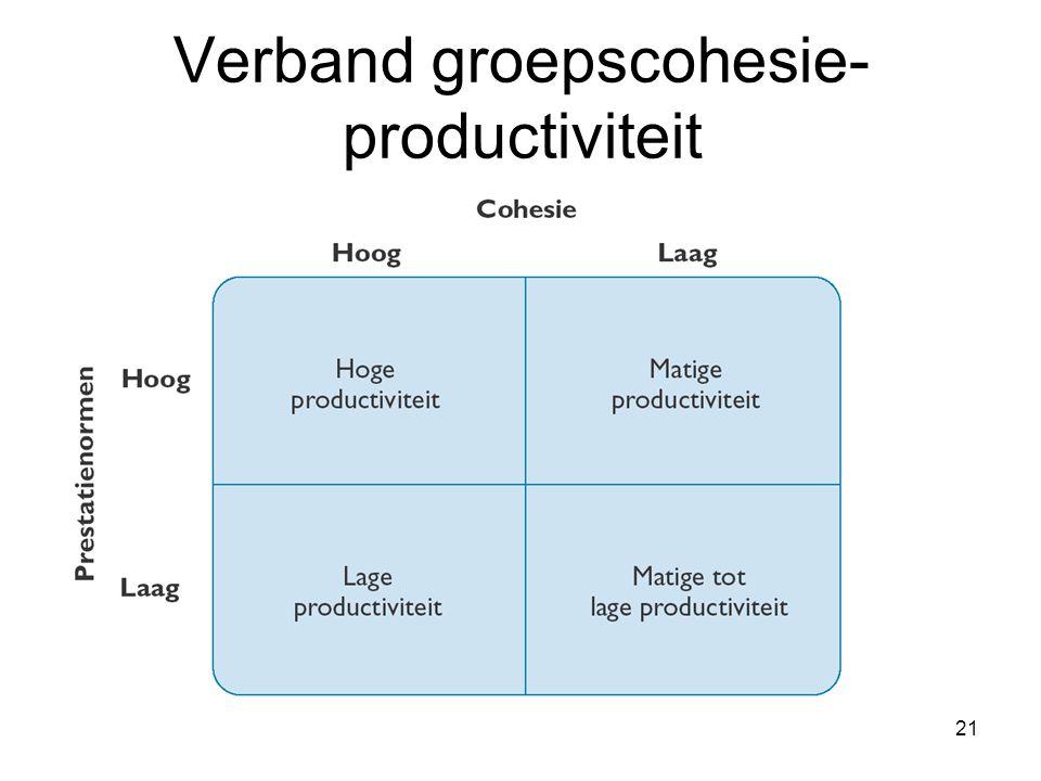 Verband groepscohesie-productiviteit