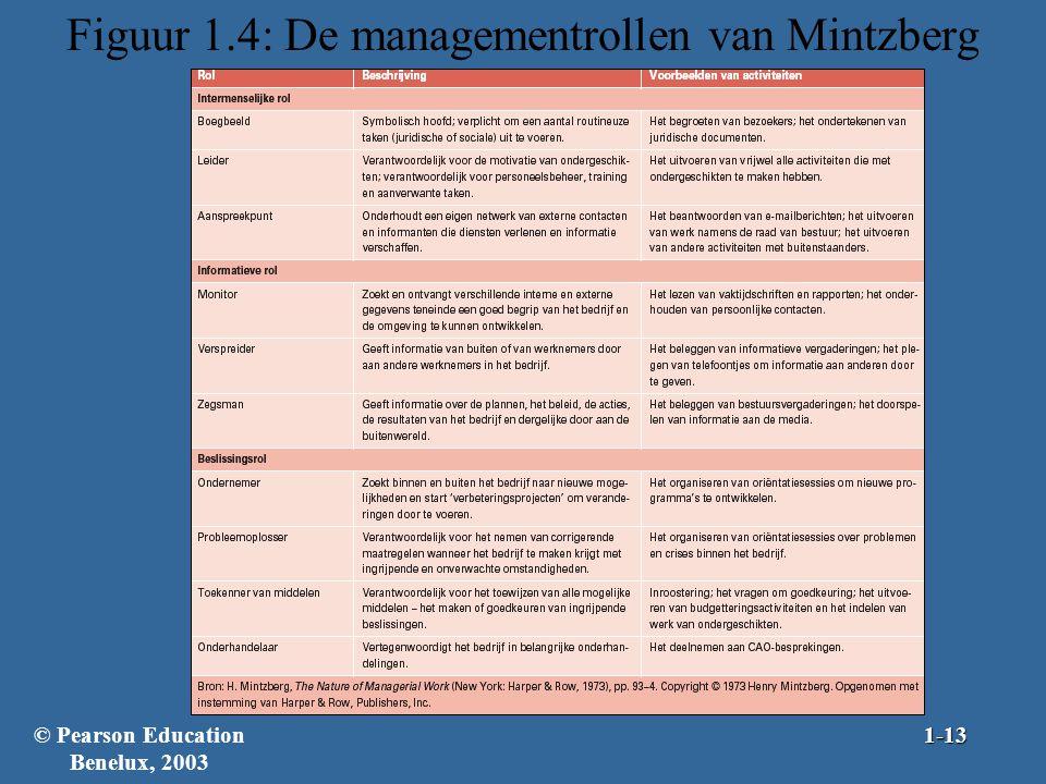 Figuur 1.4: De managementrollen van Mintzberg