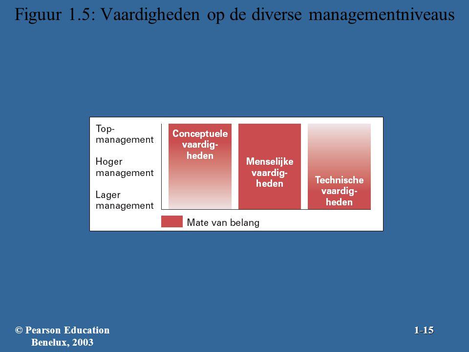 Figuur 1.5: Vaardigheden op de diverse managementniveaus