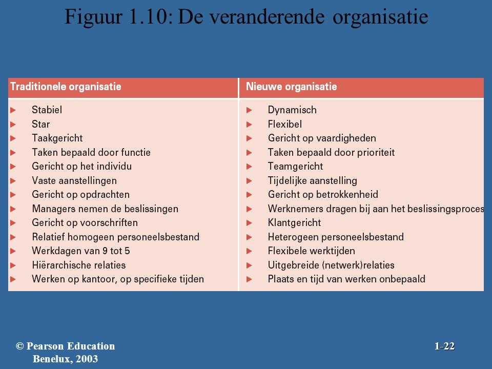 Figuur 1.10: De veranderende organisatie