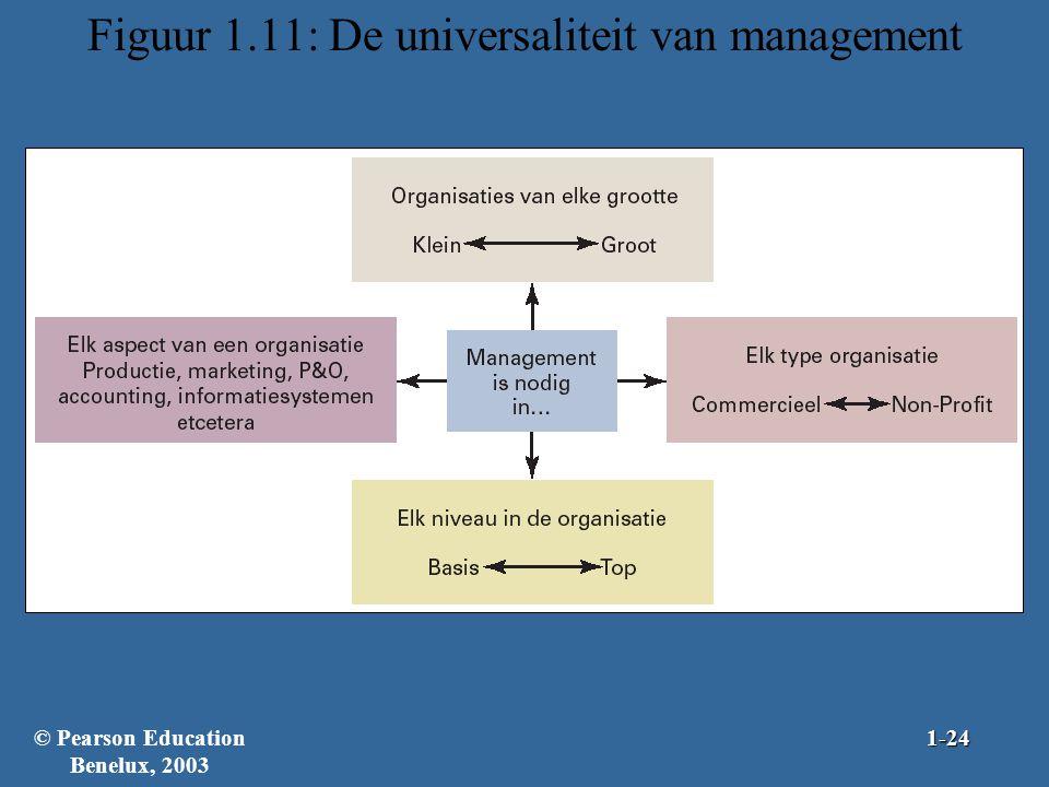 Figuur 1.11: De universaliteit van management