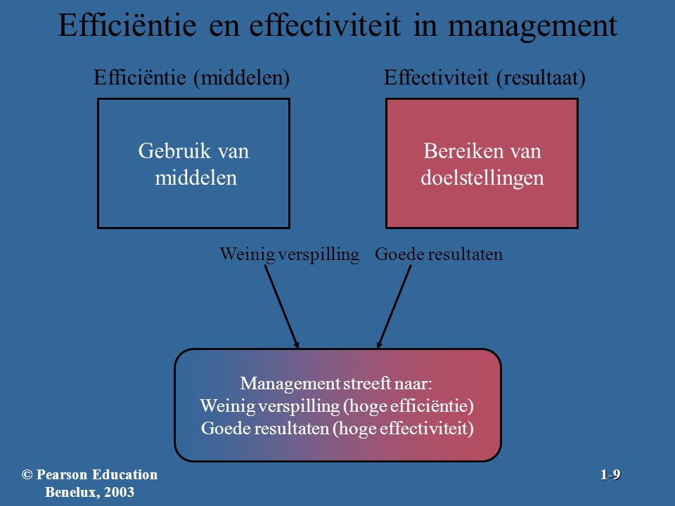 Efficiëntie en effectiviteit in management