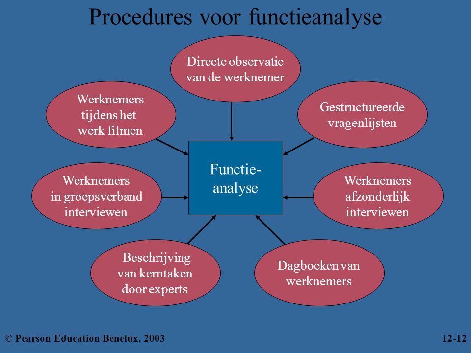 Procedures voor functieanalyse