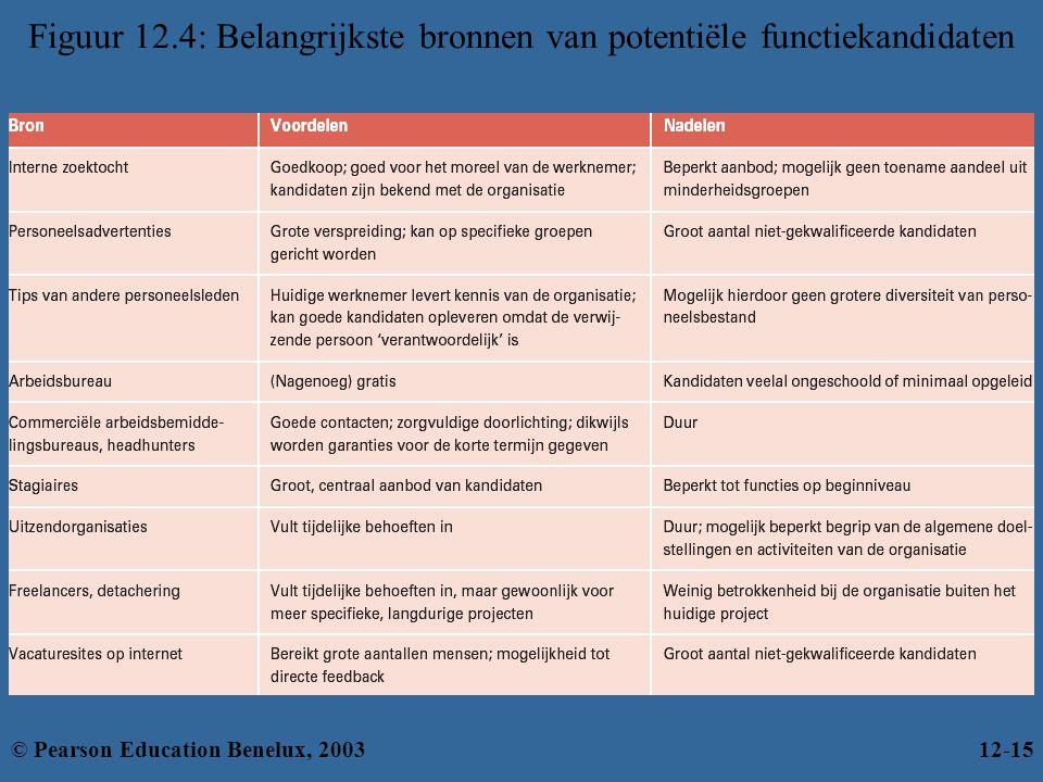 Figuur 12.4: Belangrijkste bronnen van potentiële functiekandidaten