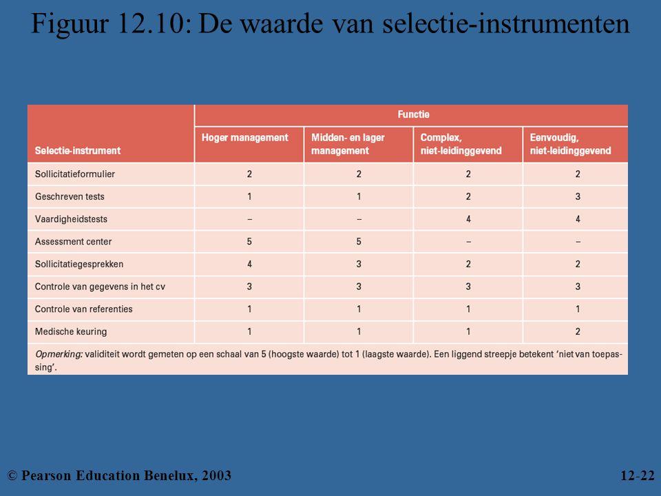 Figuur 12.10: De waarde van selectie-instrumenten