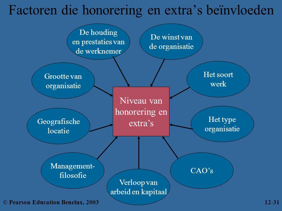 Factoren die honorering en extra's beïnvloeden