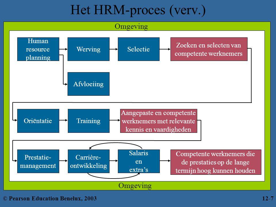 Het HRM-proces (verv.) Omgeving Salaris en extra's Carrière-