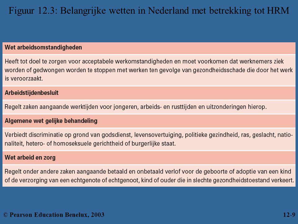Figuur 12.3: Belangrijke wetten in Nederland met betrekking tot HRM