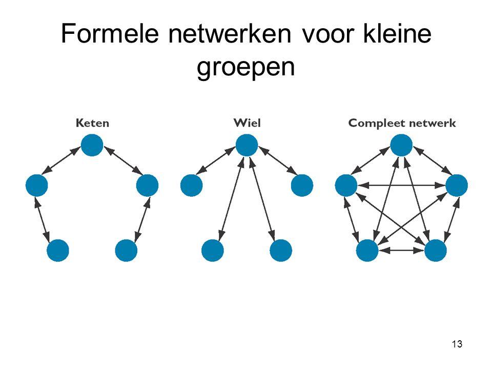 Formele netwerken voor kleine groepen
