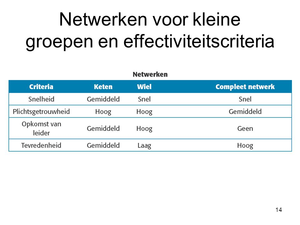 Netwerken voor kleine groepen en effectiviteitscriteria