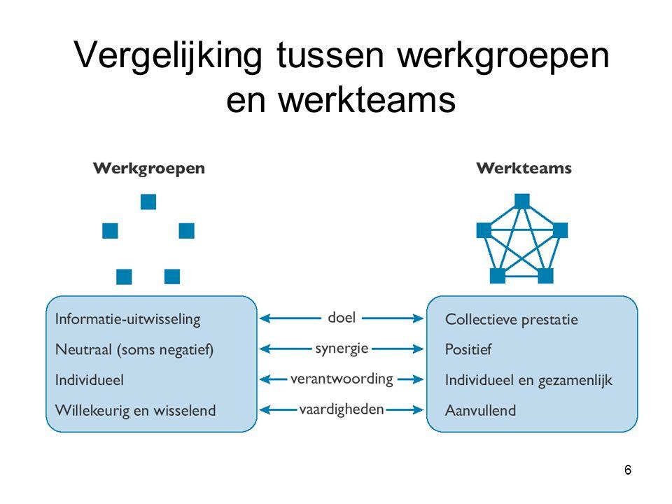 Vergelijking tussen werkgroepen en werkteams