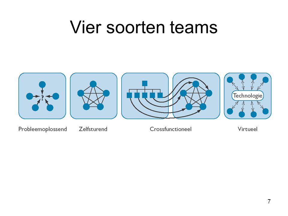 Vier soorten teams