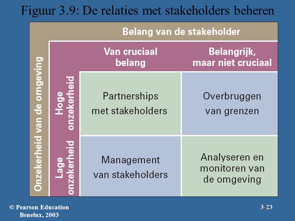 Figuur 3.9: De relaties met stakeholders beheren
