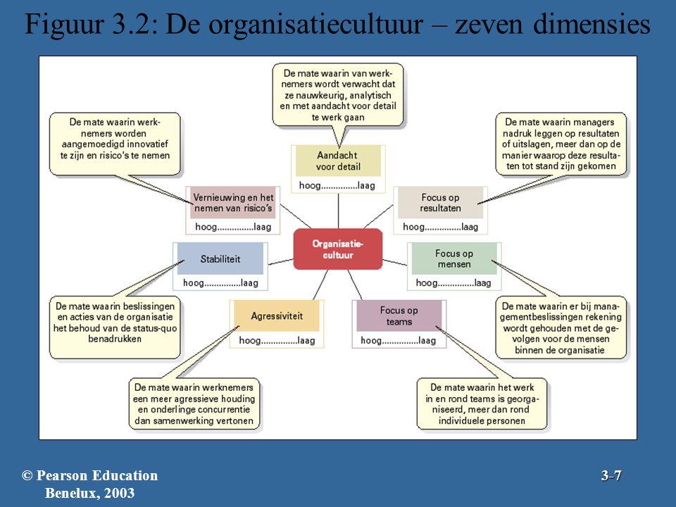 Figuur 3.2: De organisatiecultuur – zeven dimensies