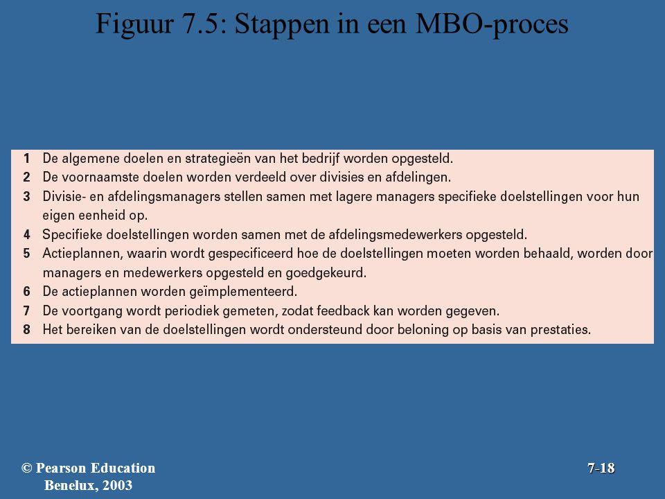 Figuur 7.5: Stappen in een MBO-proces