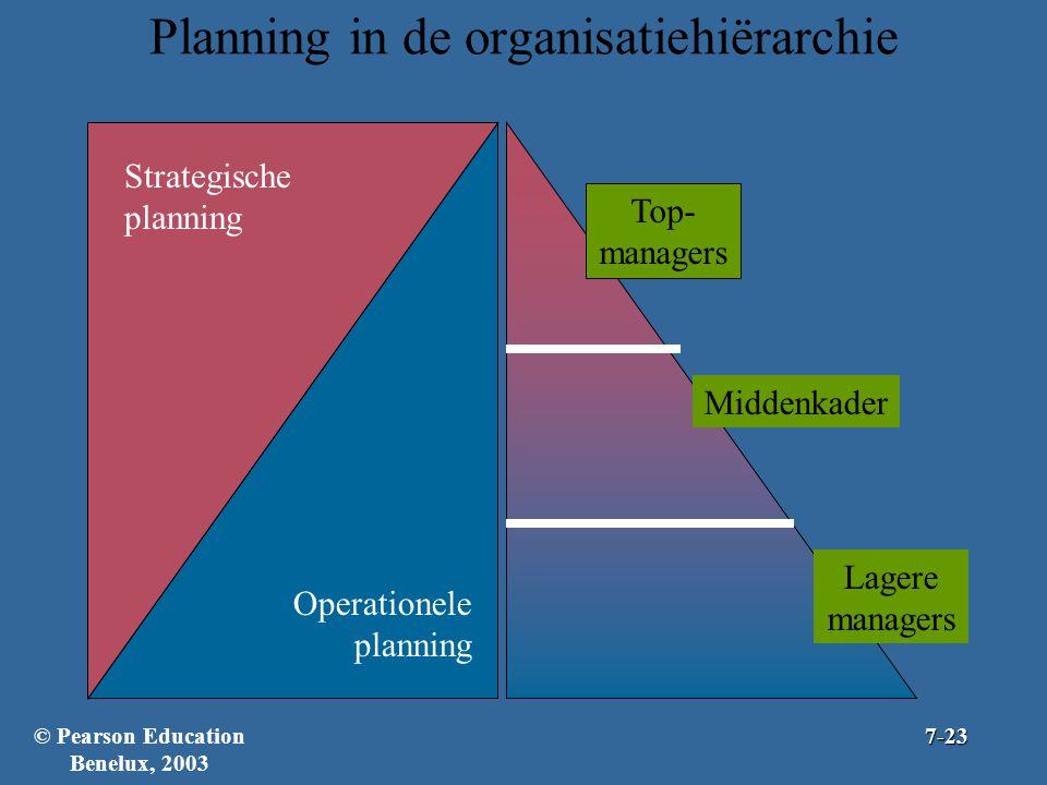 Planning in de organisatiehiërarchie