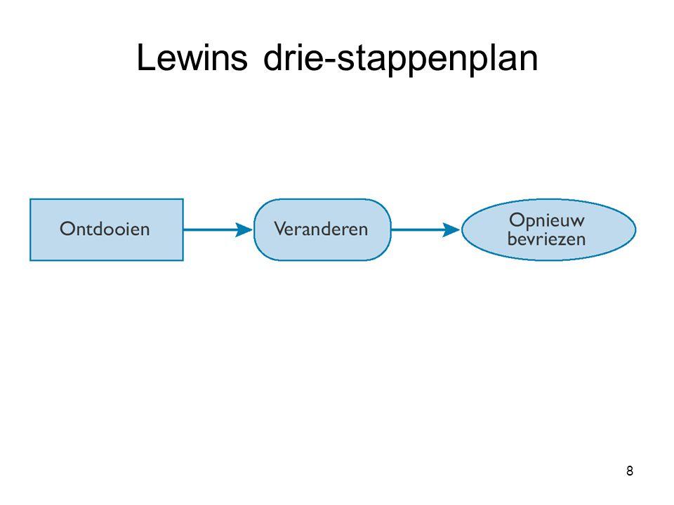 Lewins drie-stappenplan
