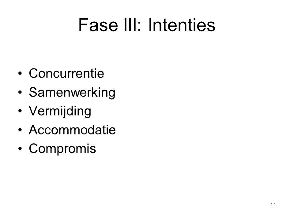 Fase III: Intenties Concurrentie Samenwerking Vermijding Accommodatie