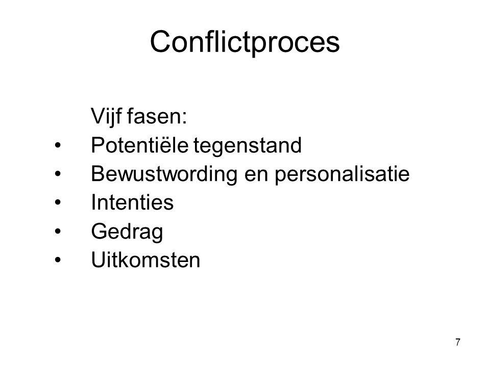 Conflictproces Vijf fasen: Potentiële tegenstand