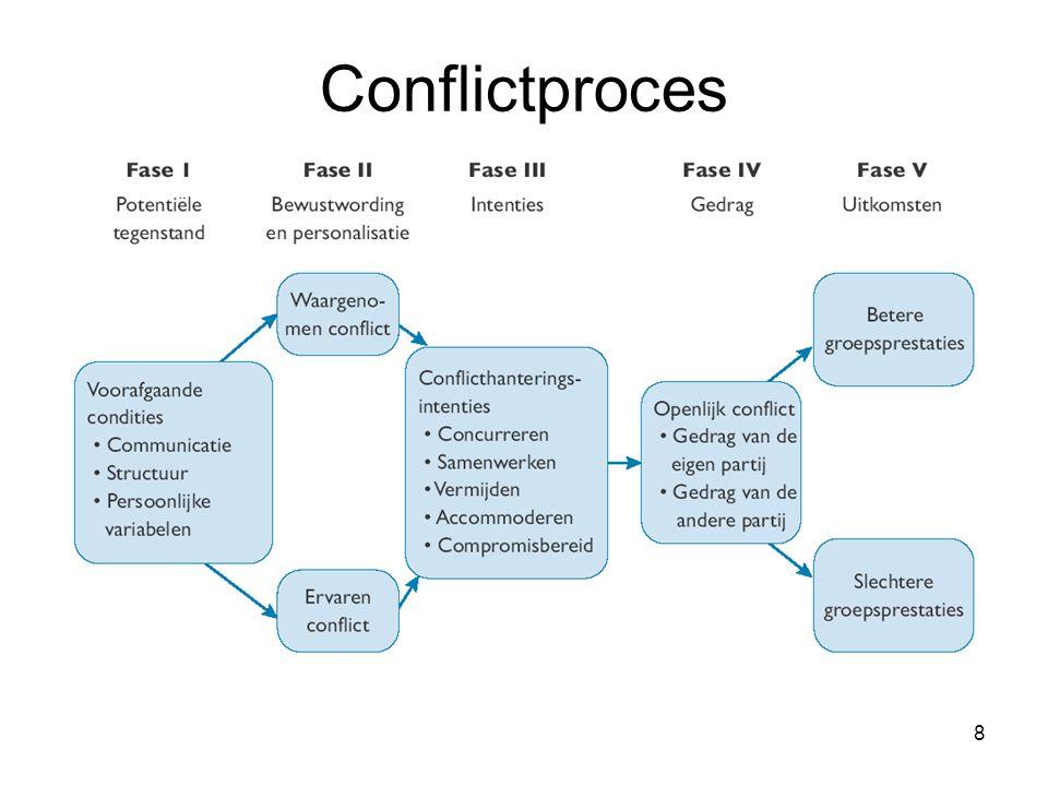 Conflictproces