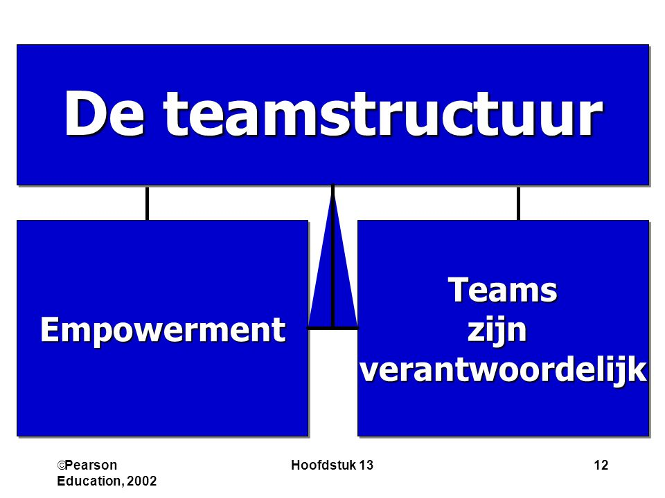 De teamstructuur Teams zijn verantwoordelijk Empowerment