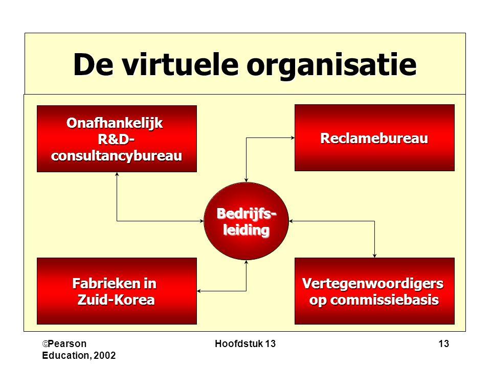 De virtuele organisatie