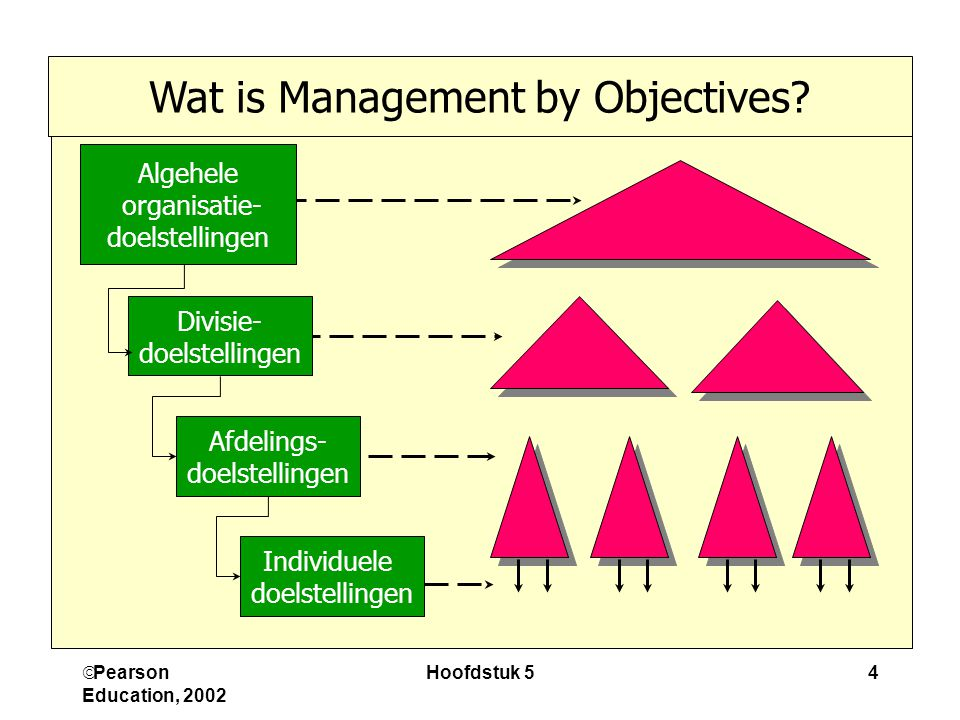 Wat is Management by Objectives