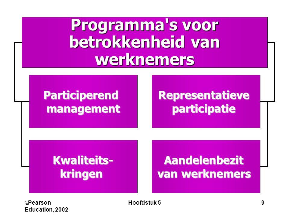 Programma s voor betrokkenheid van werknemers