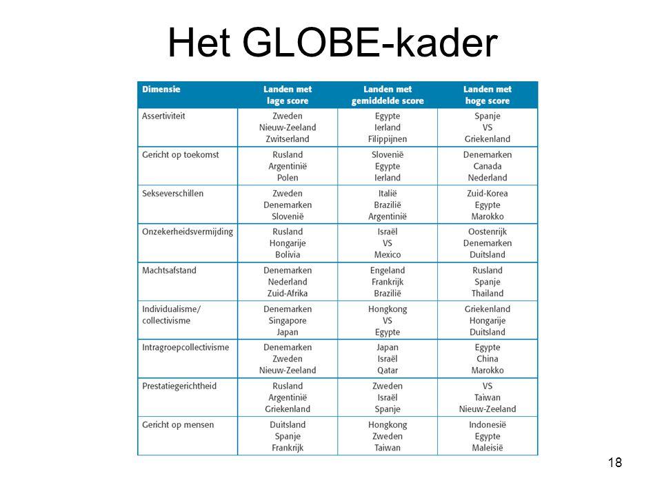 Het GLOBE-kader