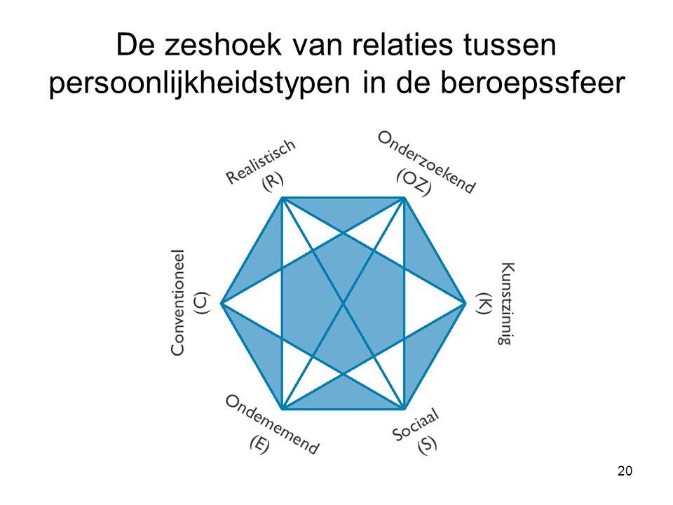De zeshoek van relaties tussen persoonlijkheidstypen in de beroepssfeer