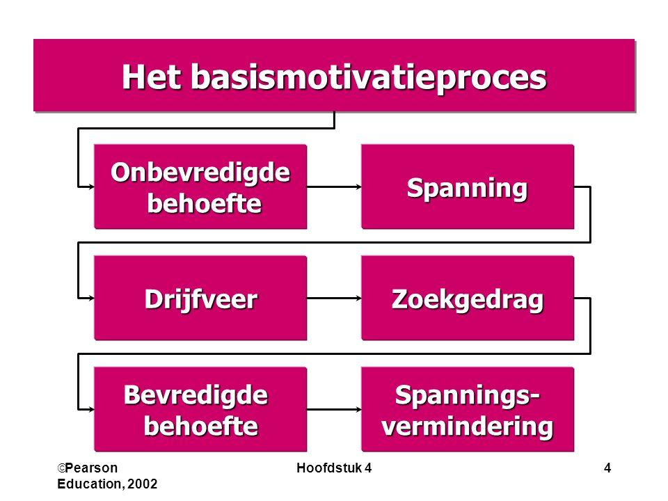 Het basismotivatieproces