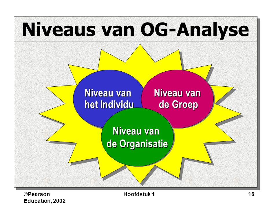 Niveaus van OG-Analyse