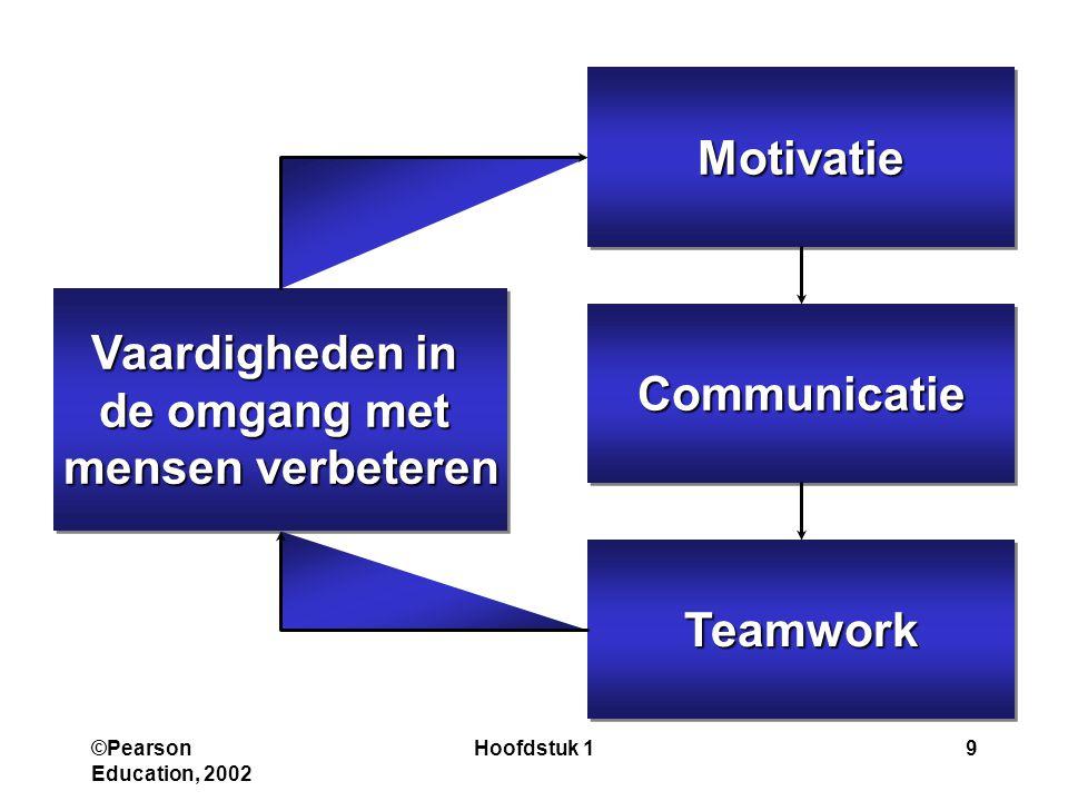 Motivatie Vaardigheden in de omgang met mensen verbeteren Communicatie