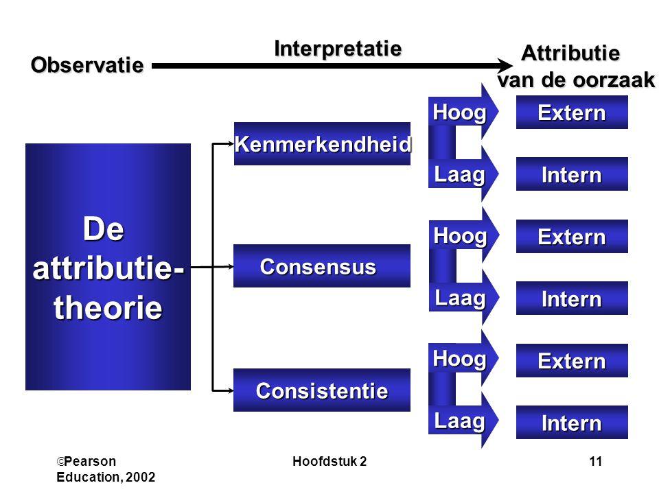 De attributie- theorie
