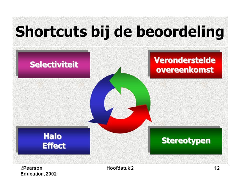 Shortcuts bij de beoordeling