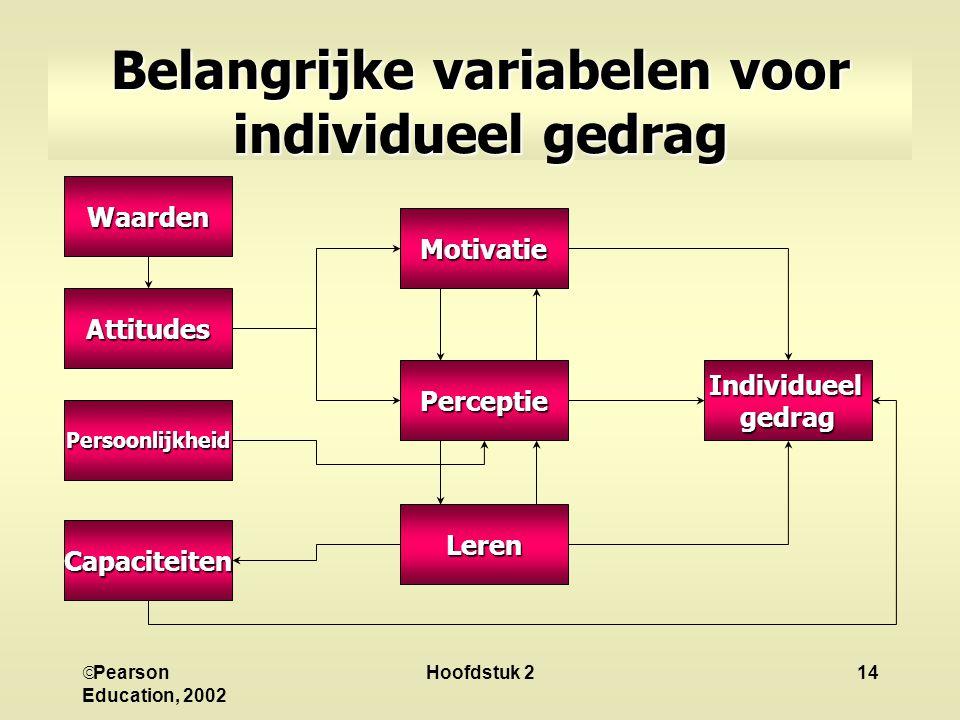 Belangrijke variabelen voor individueel gedrag