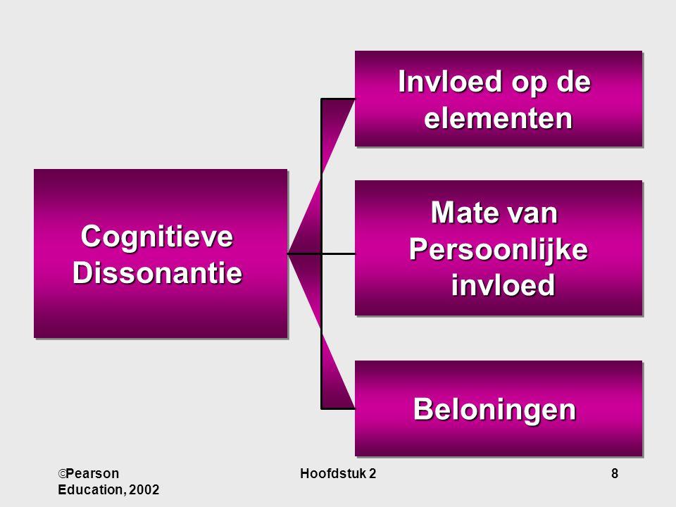Invloed op de elementen Mate van Cognitieve Persoonlijke Dissonantie