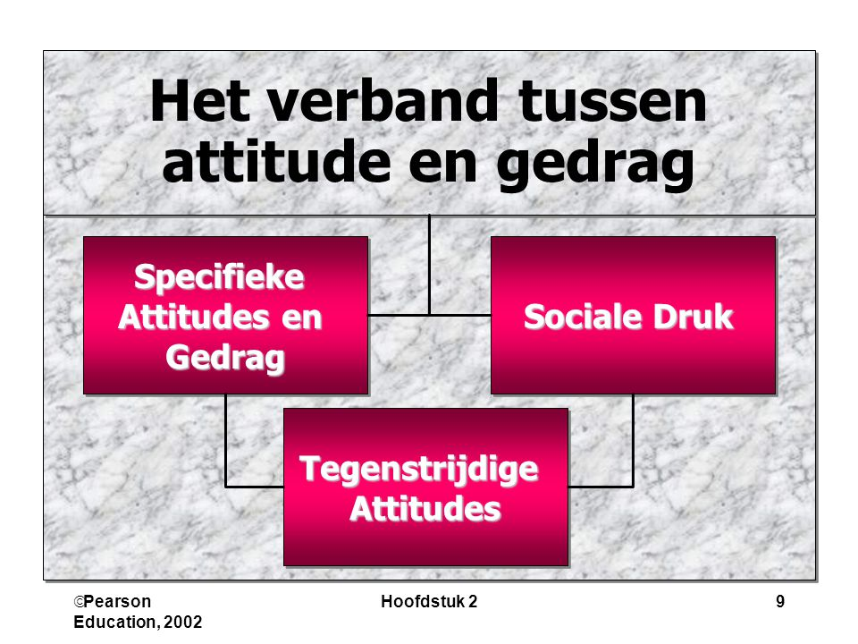 Het verband tussen attitude en gedrag