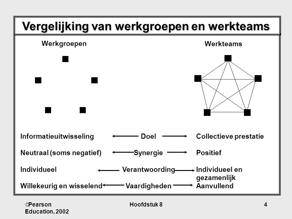 Vergelijking van werkgroepen en werkteams
