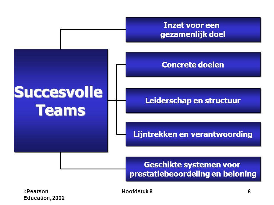 Succesvolle Teams Inzet voor een gezamenlijk doel Concrete doelen