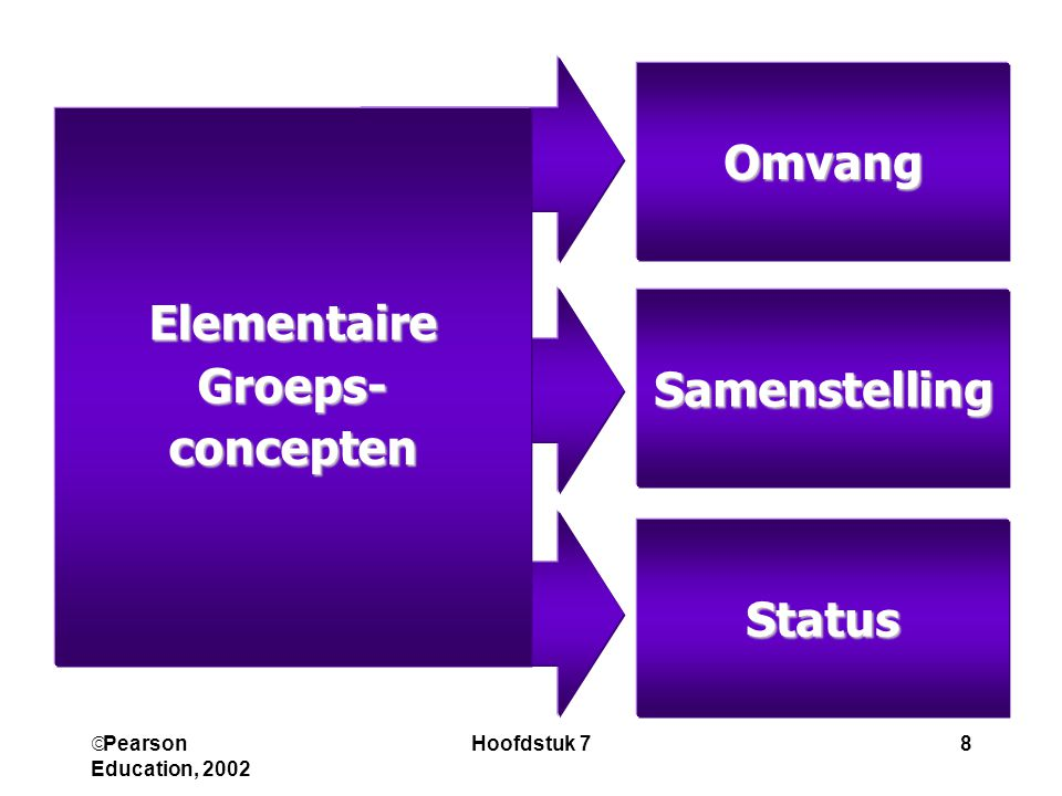 Omvang Elementaire Groeps- concepten Samenstelling Status