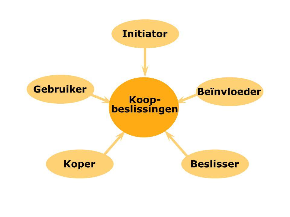 Initiator Gebruiker Beïnvloeder Koop-beslissingen Koper Beslisser