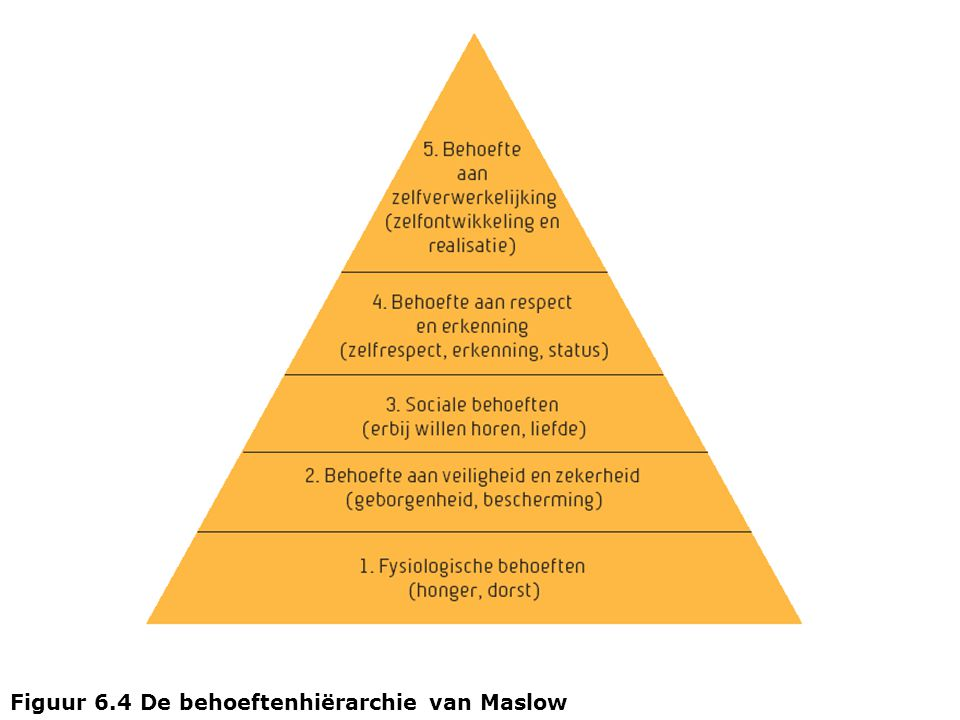 Figuur 6.4 De behoeftenhiërarchie van Maslow