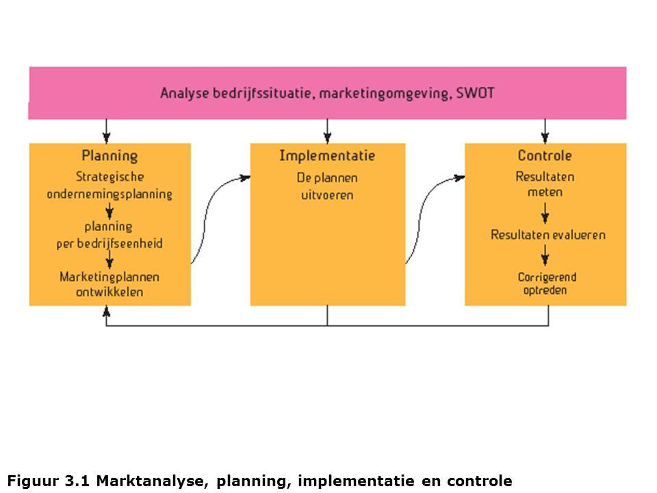 Figuur 3.1 Marktanalyse, planning, implementatie en controle