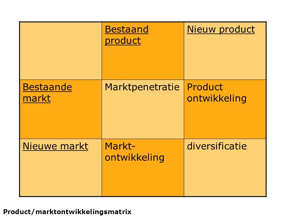 Bestaand product Nieuw product Bestaande markt Marktpenetratie