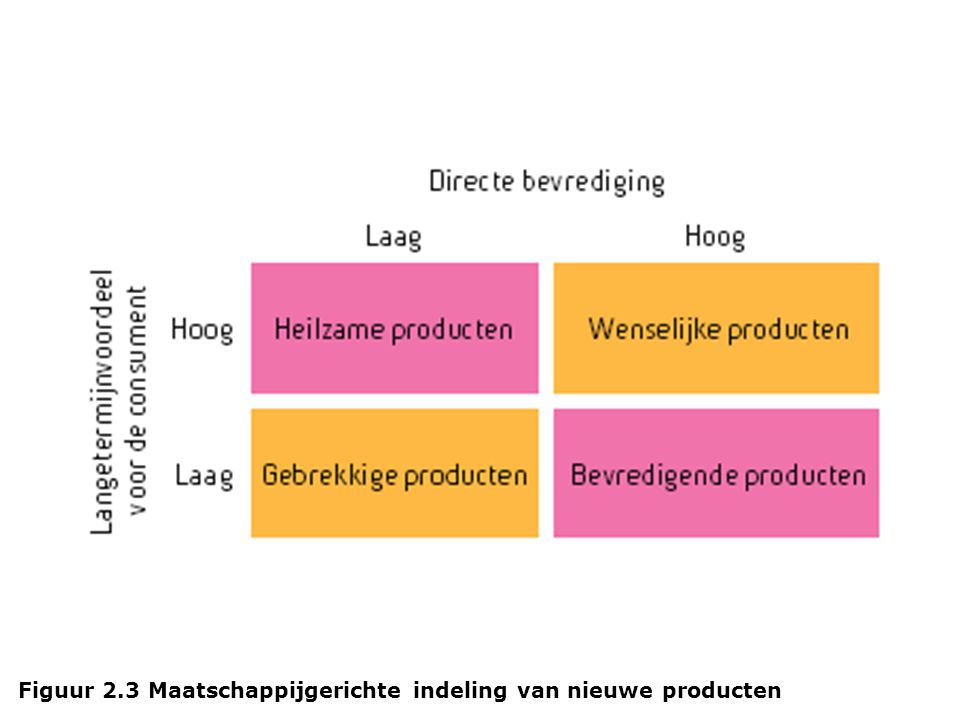 invloed van marketing op consumenten ppt download