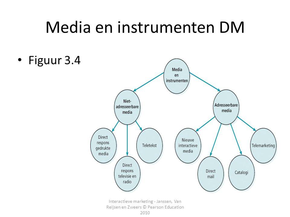Media en instrumenten DM